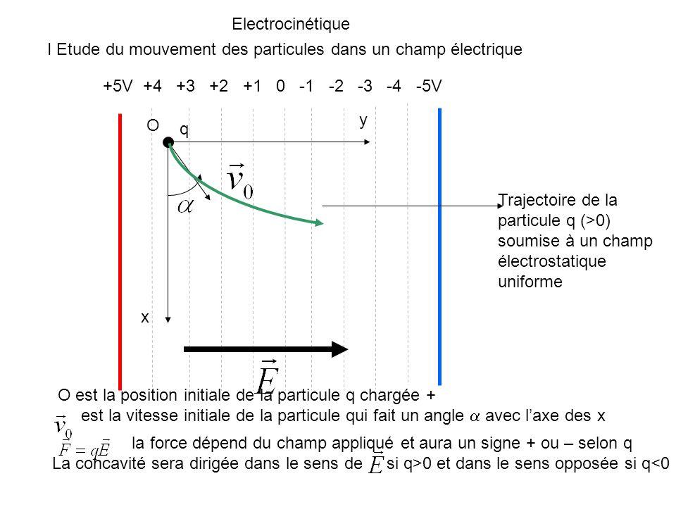 Une particule chargée arrivant perpendiculairement dans un condensateur plan sera soumise à un champ parallèle qui produira une accélération de la particule Electrocinétique I Etude du mouvement des particules dans un champ électrique Accélération de particules chargée + - q>0
