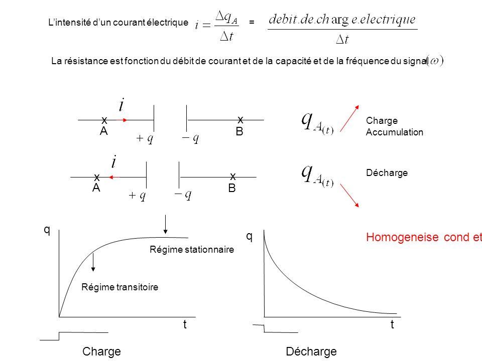 x x A B Charge Accumulation x x A B Décharge t Régime transitoire Régime stationnaire Charge Décharge La résistance est fonction du débit de courant e