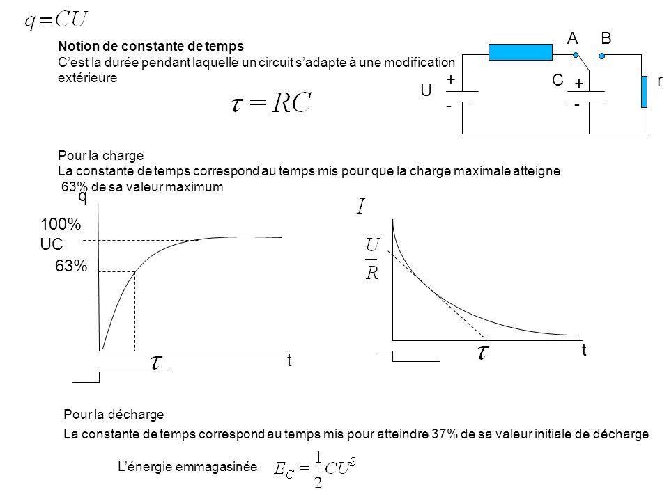 Notion de constante de temps Cest la durée pendant laquelle un circuit sadapte à une modification extérieure Pour la charge La constante de temps corr