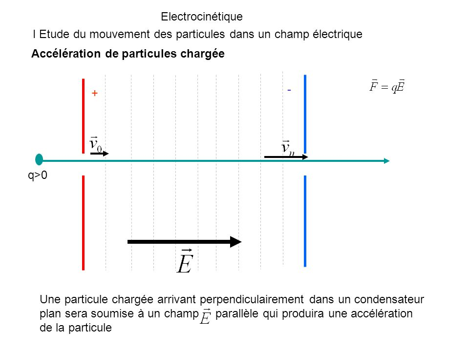 Electrocinétique I Etude du mouvement des particules dans un champ électrique Déviation de particules chargée Une particule chargée arrivant parallèlement dans un condensateur plan sera soumise à un champ perpendiculaire qui produira une déviation du trajet de la particule