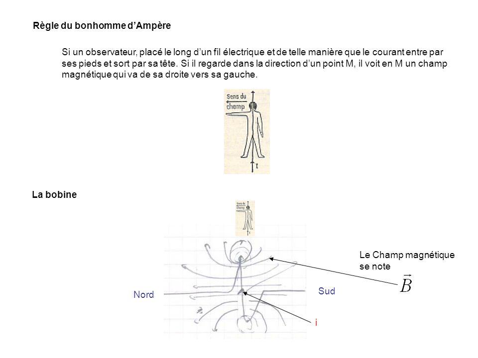 Règle du bonhomme dAmpère Si un observateur, placé le long dun fil électrique et de telle manière que le courant entre par ses pieds et sort par sa tê