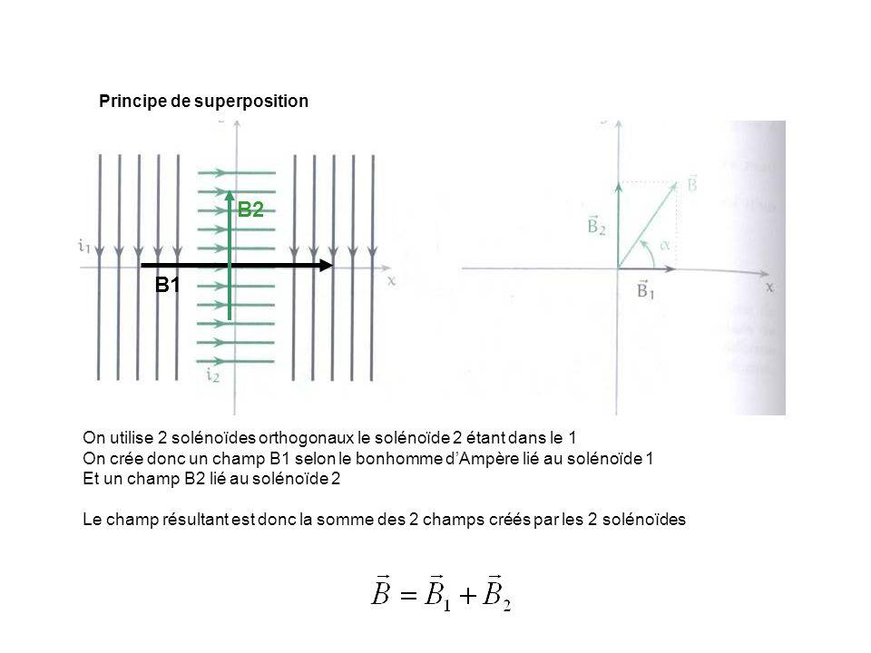 Principe de superposition On utilise 2 solénoïdes orthogonaux le solénoïde 2 étant dans le 1 On crée donc un champ B1 selon le bonhomme dAmpère lié au