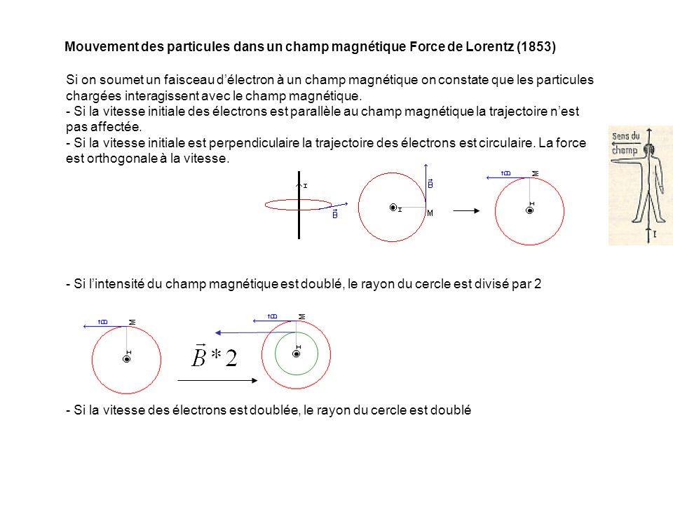 Si on soumet un faisceau délectron à un champ magnétique on constate que les particules chargées interagissent avec le champ magnétique. - Si la vites