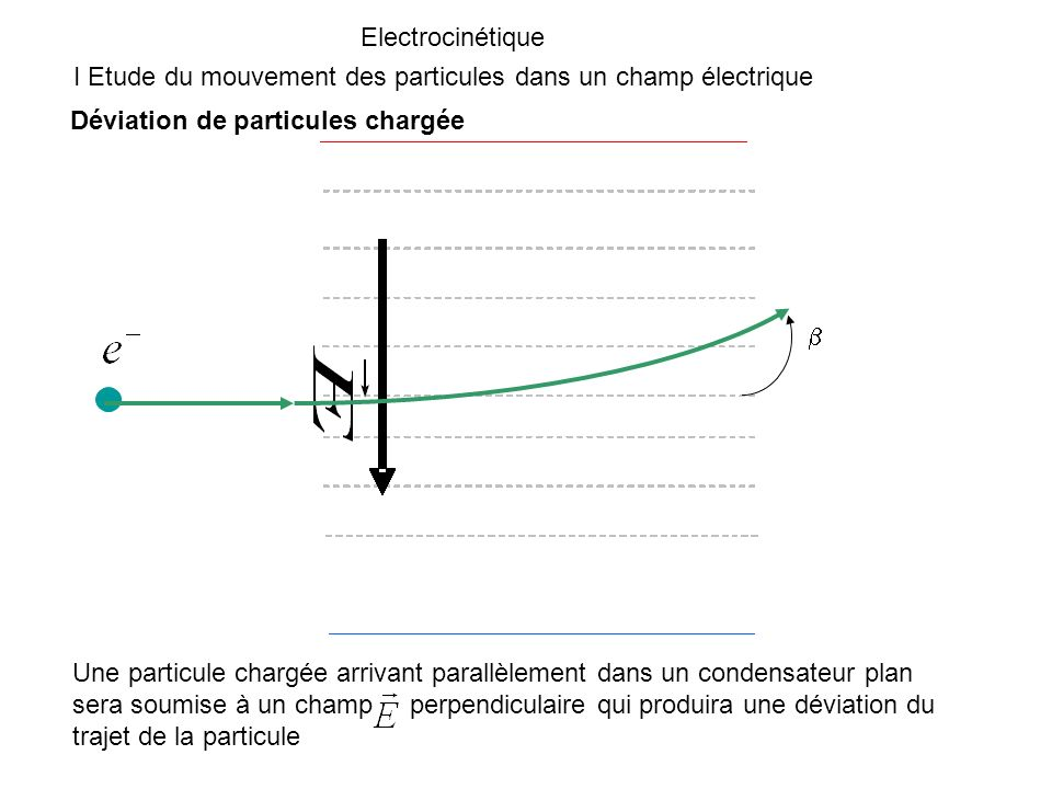 Déviation axe x Déviation axe y Accélération Principe de loscilloscope
