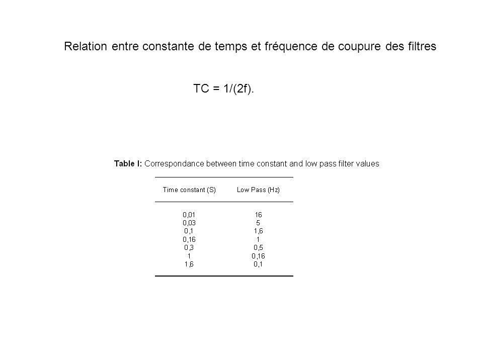 TC = 1/(2f). Relation entre constante de temps et fréquence de coupure des filtres
