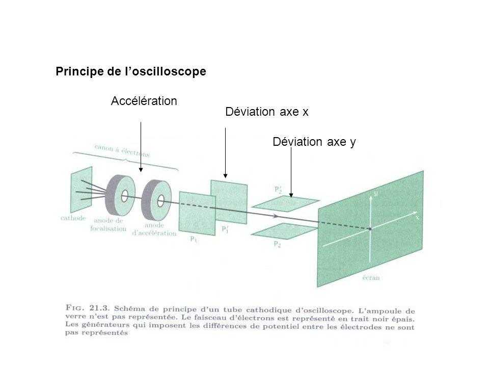 II Le courant électrique Définition: On appelle courant électrique tout mouvement de charges électriques.