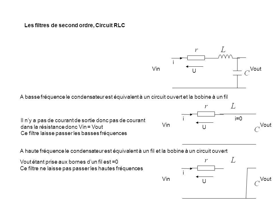 Vin Vout Les filtres de second ordre, Circuit RLC i U Vin Vout A basse fréquence le condensateur est équivalent à un circuit ouvert et la bobine à un