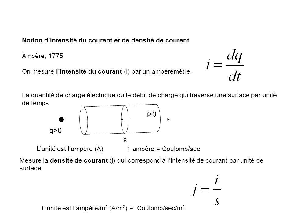 Notion dintensité du courant et de densité de courant Ampère, 1775 On mesure lintensité du courant (i) par un ampèremètre. La quantité de charge élect