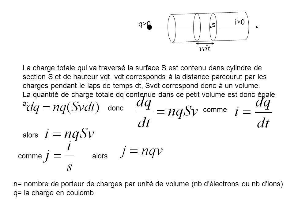 q>0 i>0 n= nombre de porteur de charges par unité de volume (nb délectrons ou nb dions) q= la charge en coulomb La charge totale qui va traversé la su