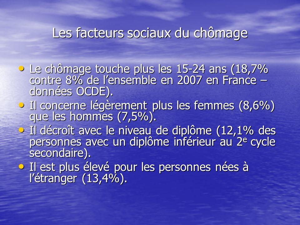 Les facteurs sociaux du chômage Le chômage touche plus les 15-24 ans (18,7% contre 8% de lensemble en 2007 en France – données OCDE). Le chômage touch