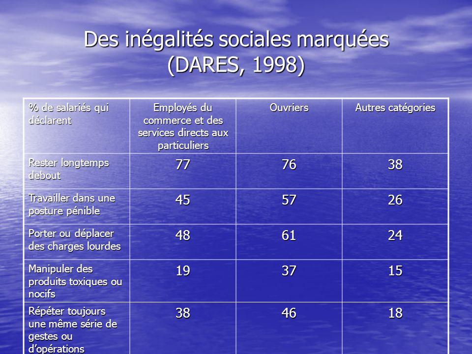 Des inégalités sociales marquées (DARES, 1998) % de salariés qui déclarent Employés du commerce et des services directs aux particuliers Ouvriers Autr