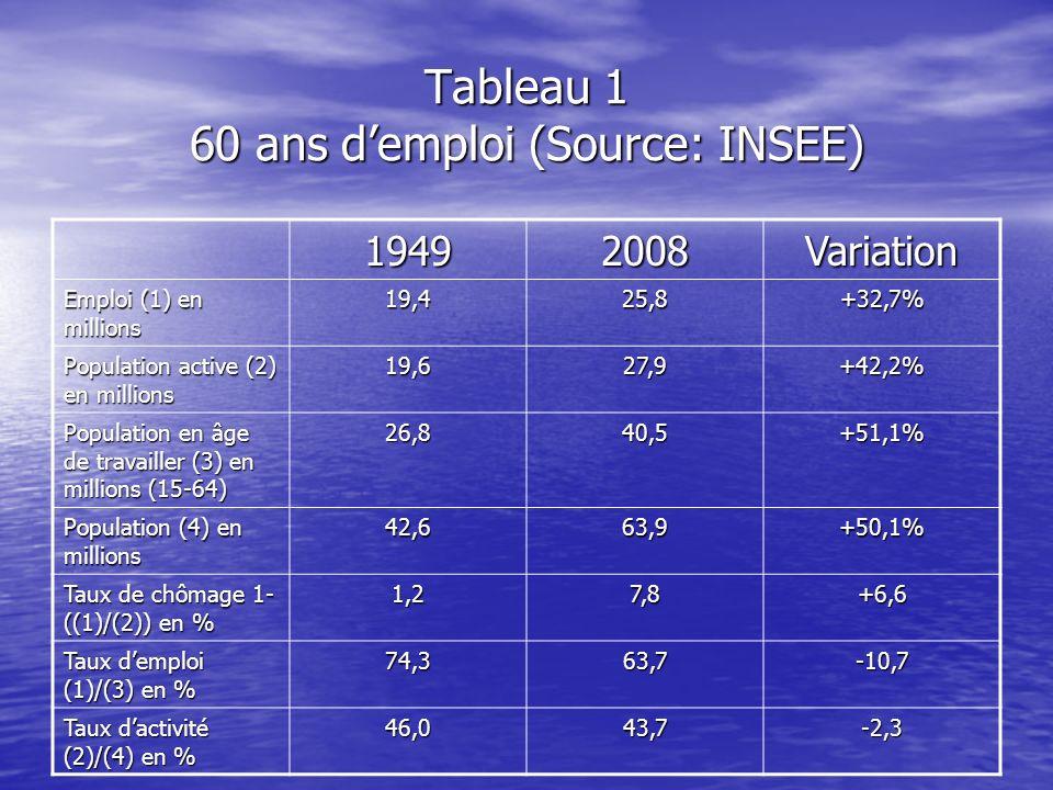 Tableau 1 60 ans demploi (Source: INSEE) 19492008Variation Emploi (1) en millions 19,425,8+32,7% Population active (2) en millions 19,627,9+42,2% Popu