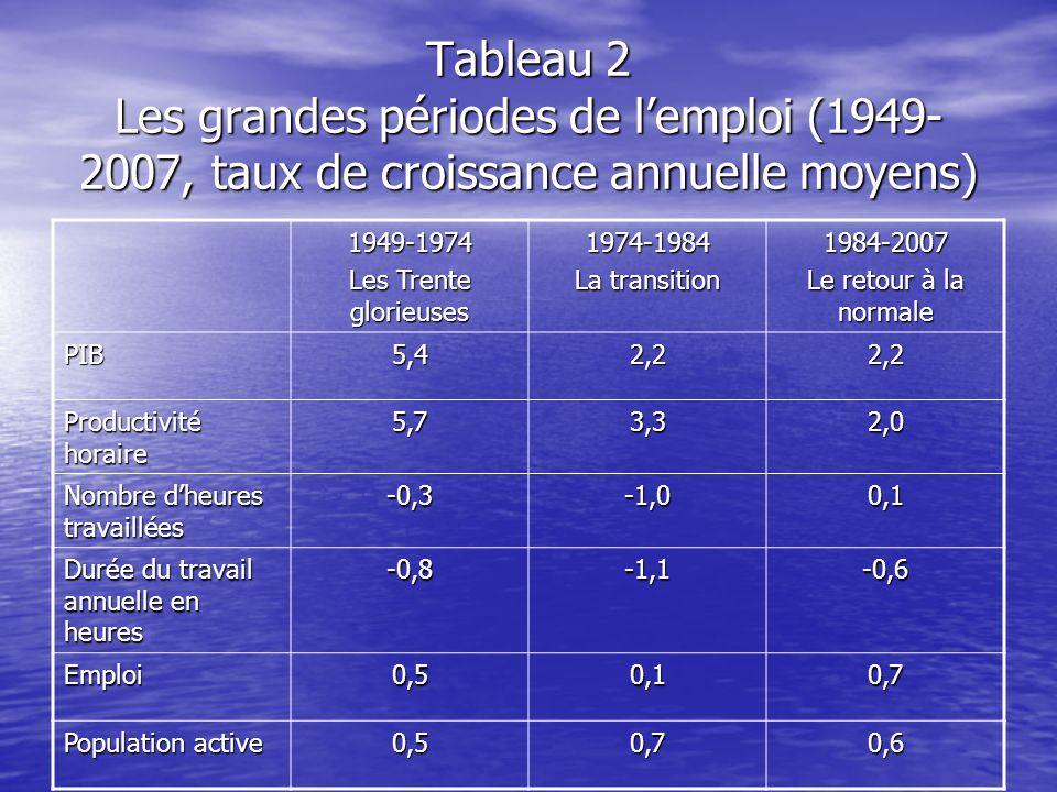Tableau 2 Les grandes périodes de lemploi (1949- 2007, taux de croissance annuelle moyens) 1949-1974 Les Trente glorieuses 1974-1984 La transition 198