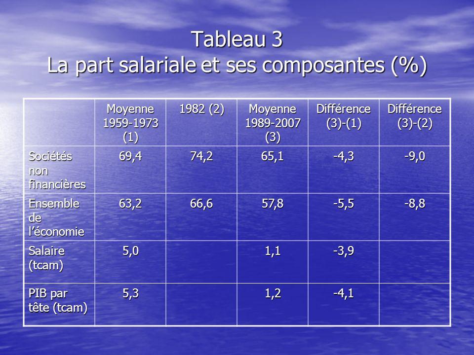 Tableau 3 La part salariale et ses composantes (%) Moyenne 1959-1973 (1) 1982 (2) Moyenne 1989-2007 (3) Différence (3)-(1) Différence (3)-(2) Sociétés