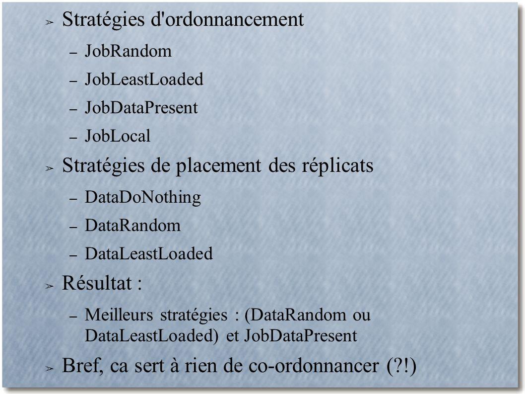 Stratégies d ordonnancement – JobRandom – JobLeastLoaded – JobDataPresent – JobLocal Stratégies de placement des réplicats – DataDoNothing – DataRandom – DataLeastLoaded Résultat : – Meilleurs stratégies : (DataRandom ou DataLeastLoaded) et JobDataPresent Bref, ca sert à rien de co-ordonnancer ( !)