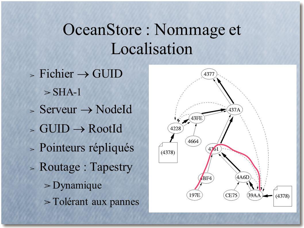 OceanStore : Nommage et Localisation Fichier GUID SHA-1 Serveur NodeId GUID RootId Pointeurs répliqués Routage : Tapestry Dynamique Tolérant aux pannes
