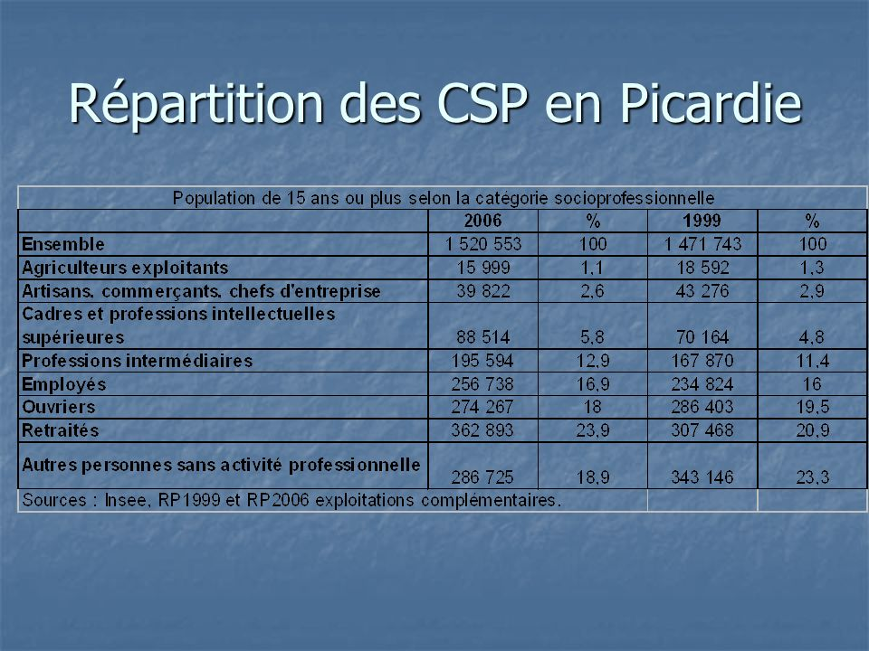 Répartition des CSP en Picardie