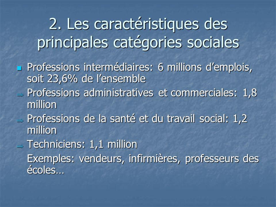 2. Les caractéristiques des principales catégories sociales Professions intermédiaires: 6 millions demplois, soit 23,6% de lensemble Professions inter