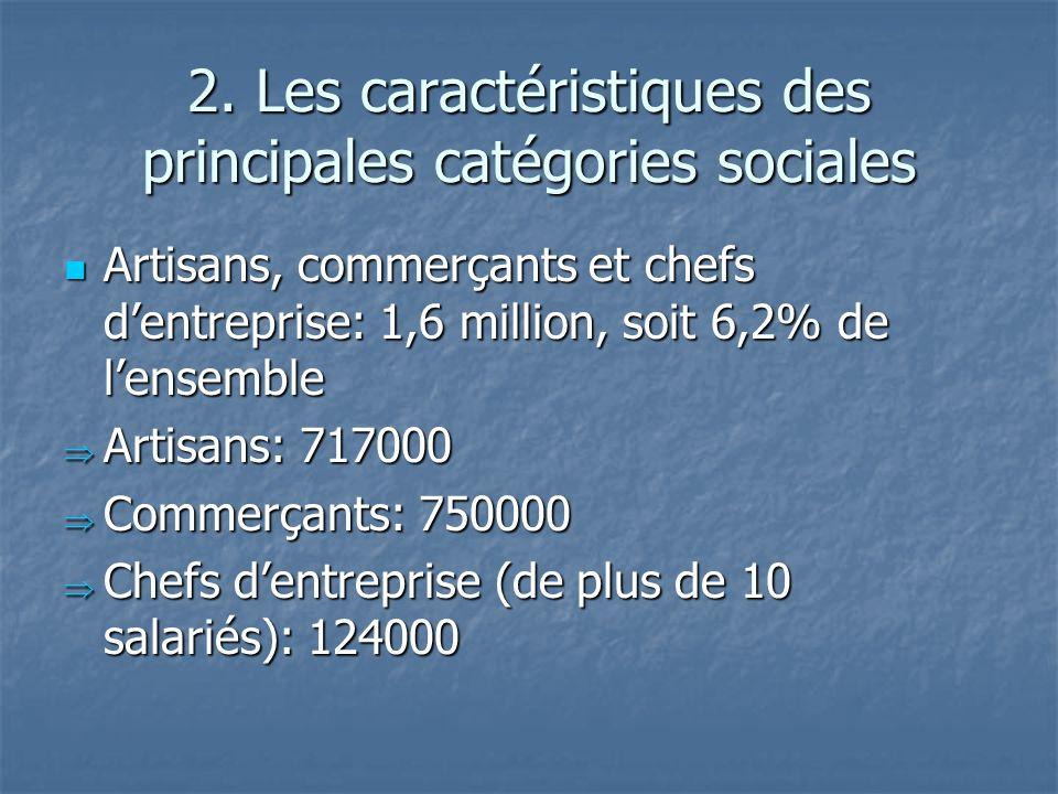 2. Les caractéristiques des principales catégories sociales Artisans, commerçants et chefs dentreprise: 1,6 million, soit 6,2% de lensemble Artisans,