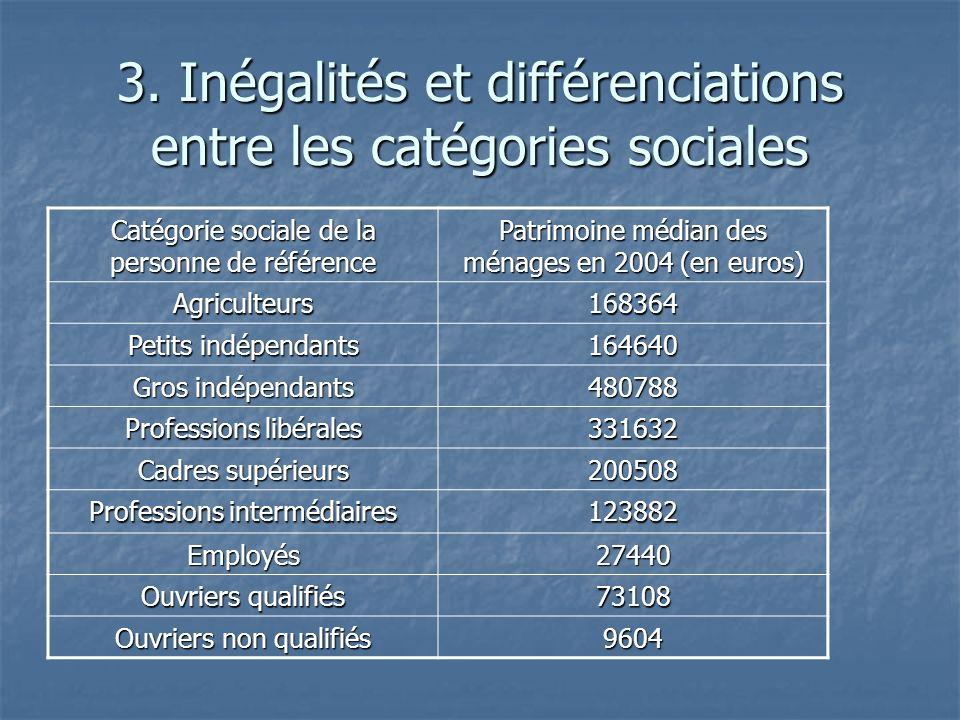 Catégorie sociale de la personne de référence Patrimoine médian des ménages en 2004 (en euros) Agriculteurs168364 Petits indépendants 164640 Gros indé