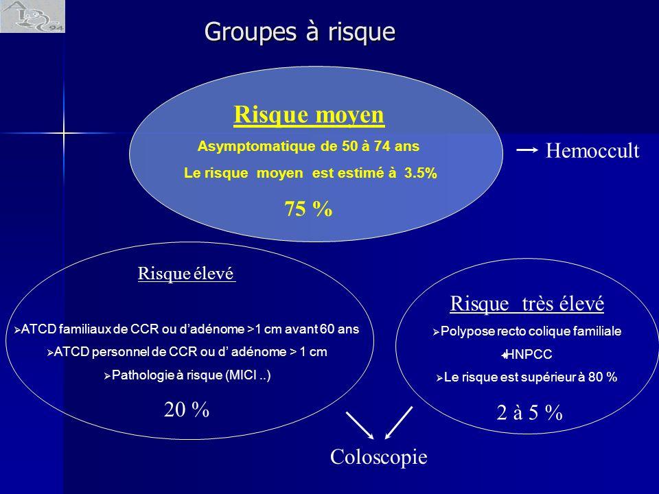 Risque élevé ATCD familiaux de CCR ou dadénome >1 cm avant 60 ans ATCD personnel de CCR ou d adénome > 1 cm Pathologie à risque (MICI..) 20 % Risque t