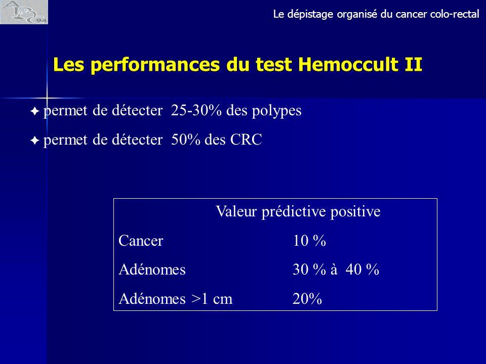 permet de détecter 25-30% des polypes permet de détecter 50% des CRC Les performances du test Hemoccult II Valeur prédictive positive Cancer 10 % Adén