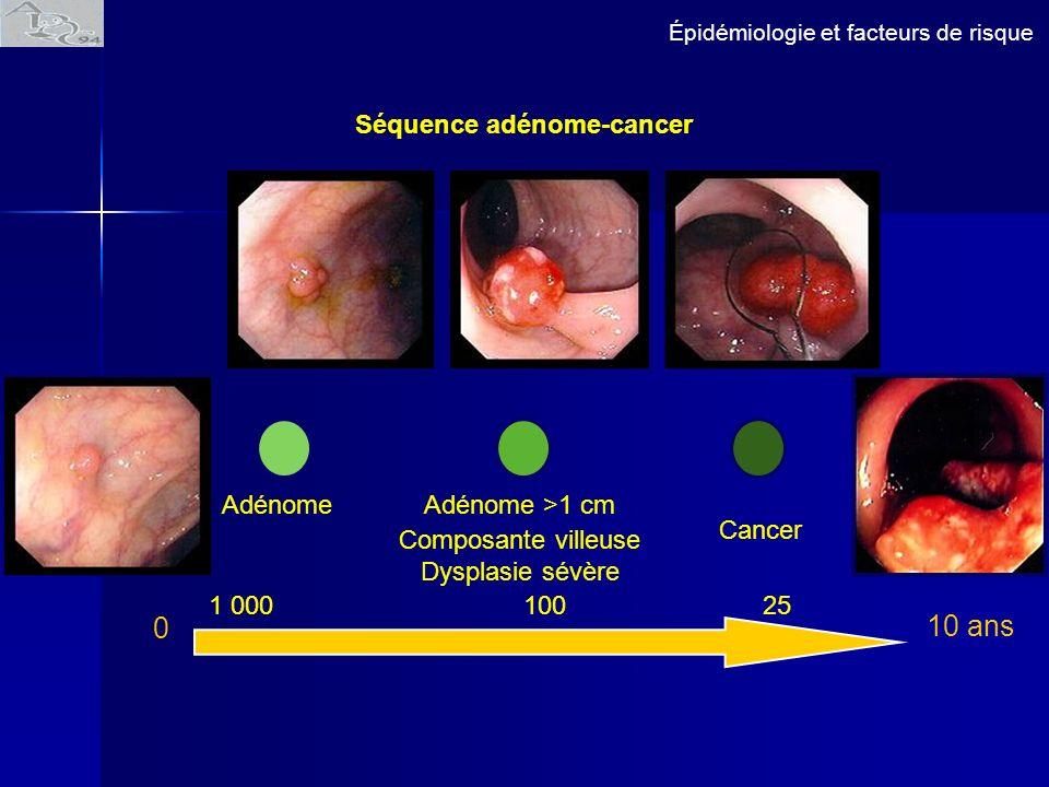 Épidémiologie et facteurs de risque Séquence adénome-cancer Adénome Cancer Adénome >1 cm Composante villeuse Dysplasie sévère 10 ans 1 000100 25 0