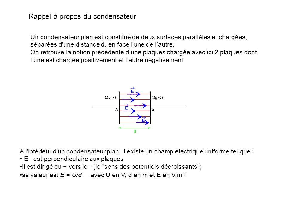 Rappel à propos du condensateur A l'intérieur d'un condensateur plan, il existe un champ électrique uniforme tel que : E est perpendiculaire aux plaqu