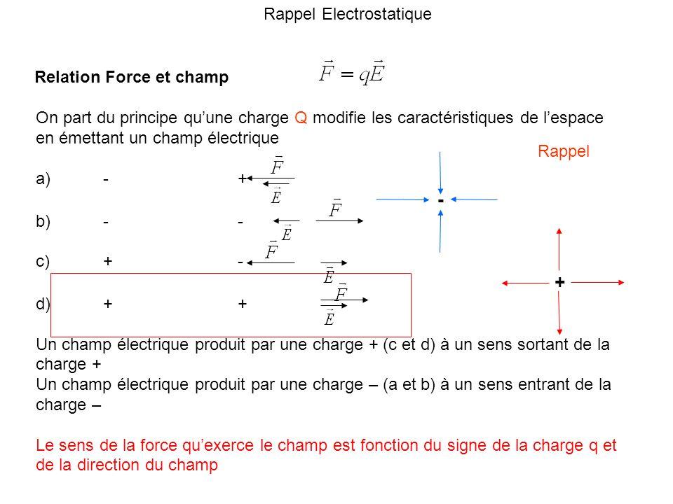 Rappel Electrostatique Relation Force et champ On part du principe quune charge Q modifie les caractéristiques de lespace en émettant un champ électri