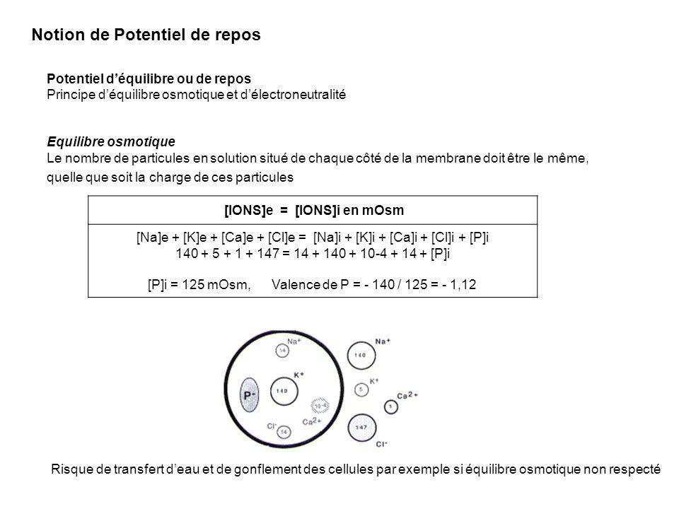 Léquilibre est atteint quand le flux net dions est nul Càd quand le champ électrique compense le flux de K+ lié au gradient de concentration La ddp entre Int et Ext est alors de -84 mV Force électrostatique qui sopposent au flux de K+ -84 mV Int EXT --- +++ +++