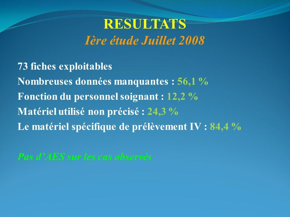 RESULTATS Ière étude Juillet 2008 73 fiches exploitables Nombreuses données manquantes : 56,1 % Fonction du personnel soignant : 12,2 % Matériel utili