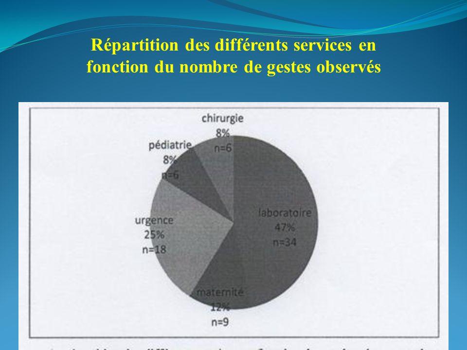 Répartition des différents services en fonction du nombre de gestes observés