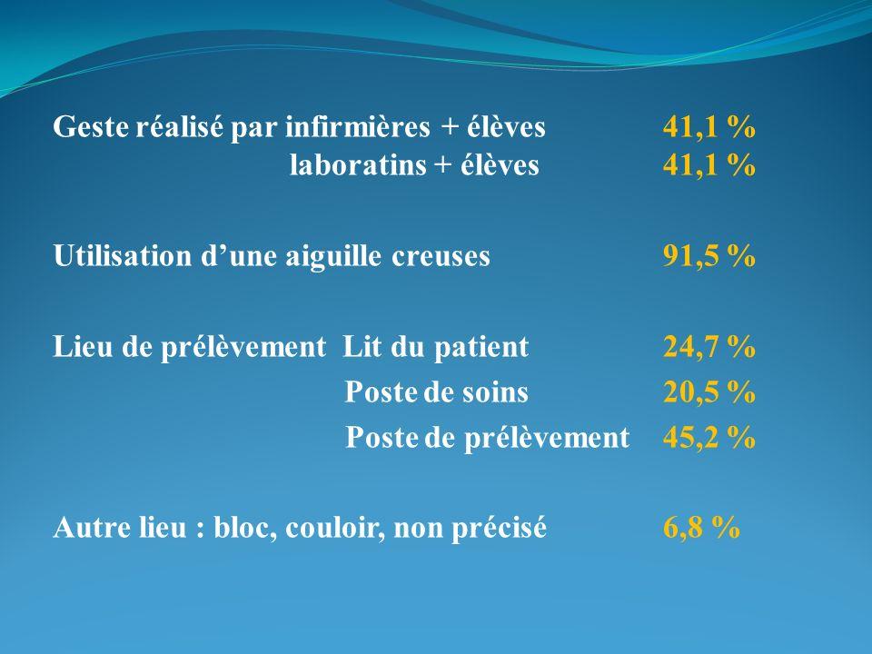 Geste réalisé par infirmières + élèves41,1 % laboratins + élèves41,1 % Utilisation dune aiguille creuses91,5 % Lieu de prélèvement Lit du patient24,7