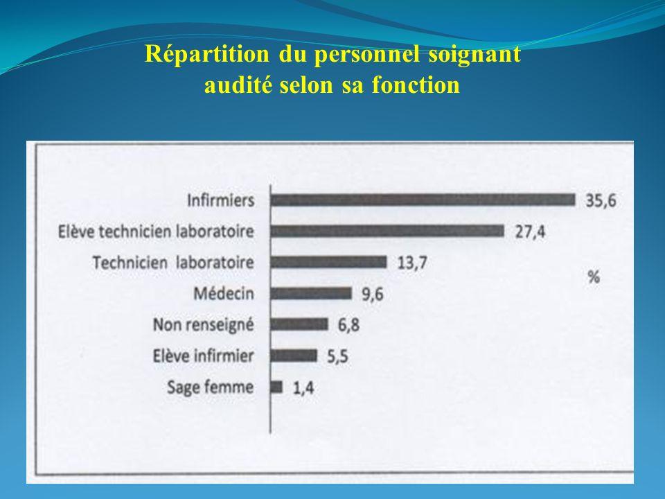 Répartition du personnel soignant audité selon sa fonction