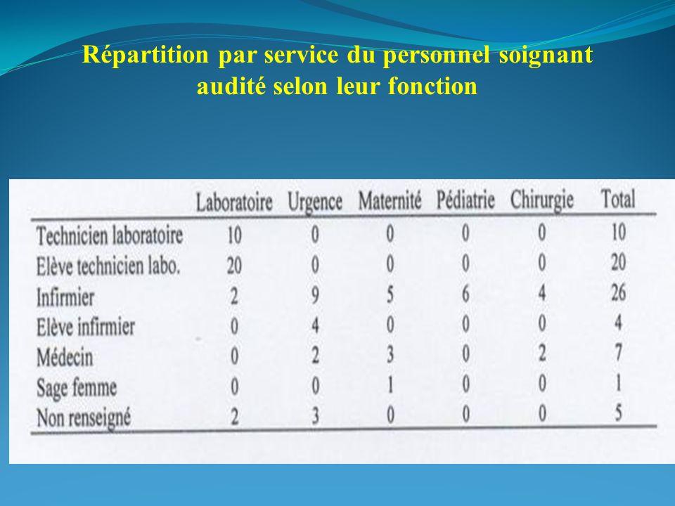 Répartition par service du personnel soignant audité selon leur fonction