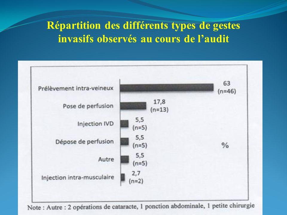 Répartition des différents types de gestes invasifs observés au cours de laudit