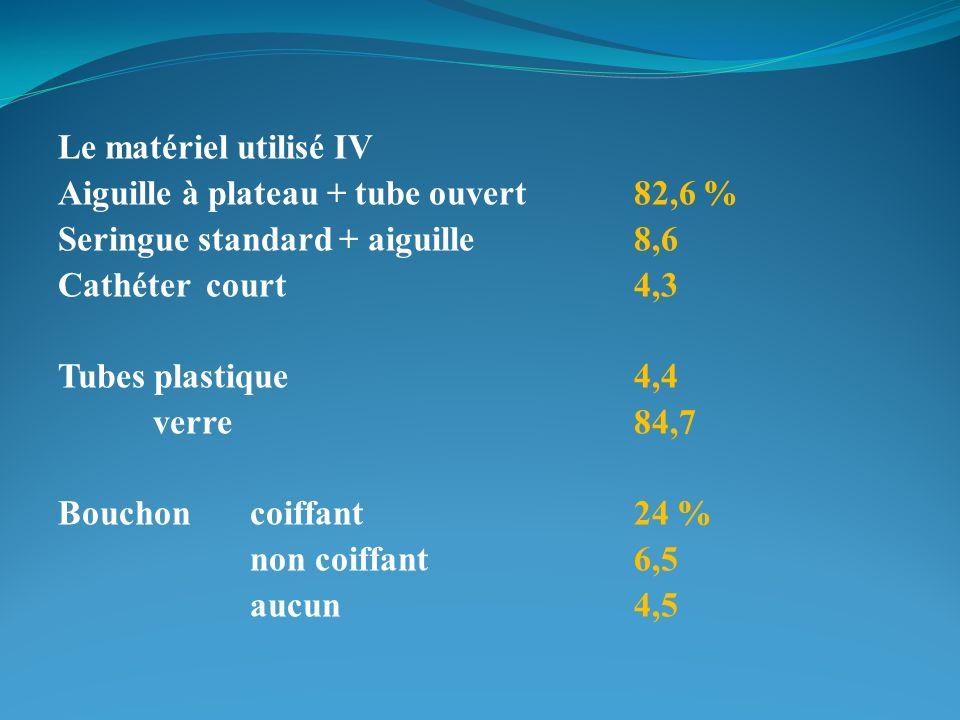 Le matériel utilisé IV Aiguille à plateau + tube ouvert82,6 % Seringue standard + aiguille8,6 Cathéter court4,3 Tubes plastique4,4 verre84,7 Bouchoncoiffant24 % non coiffant6,5 aucun4,5
