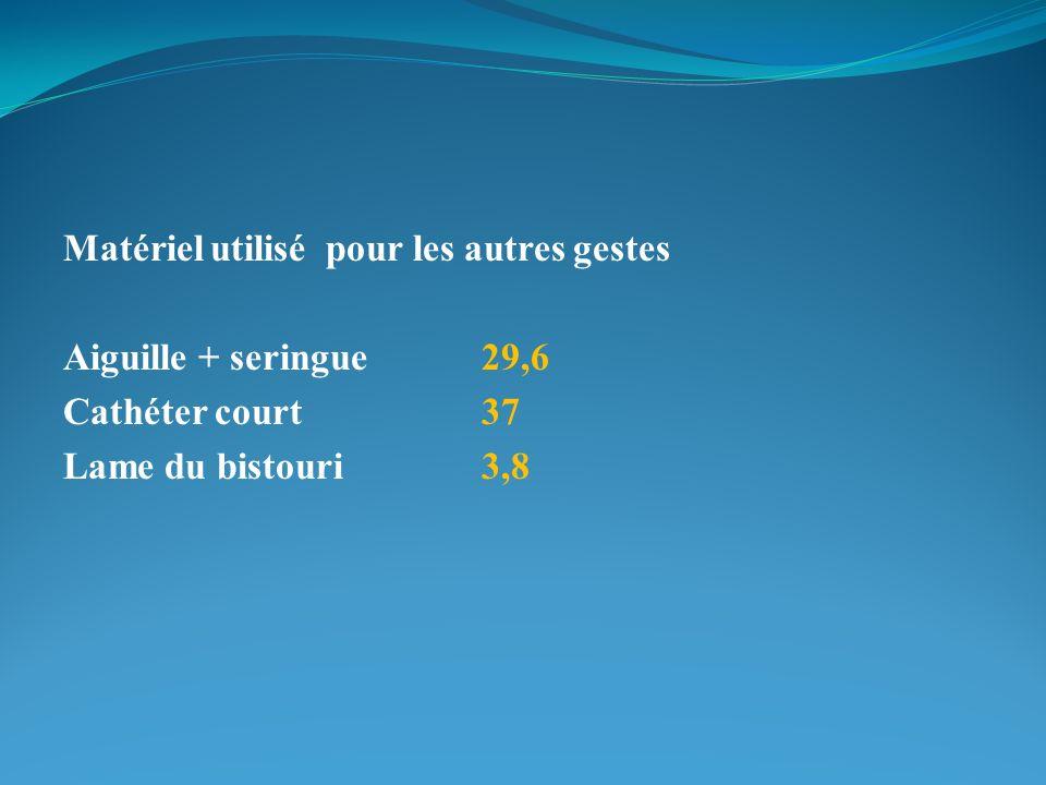 Matériel utilisé pour les autres gestes Aiguille + seringue29,6 Cathéter court37 Lame du bistouri3,8