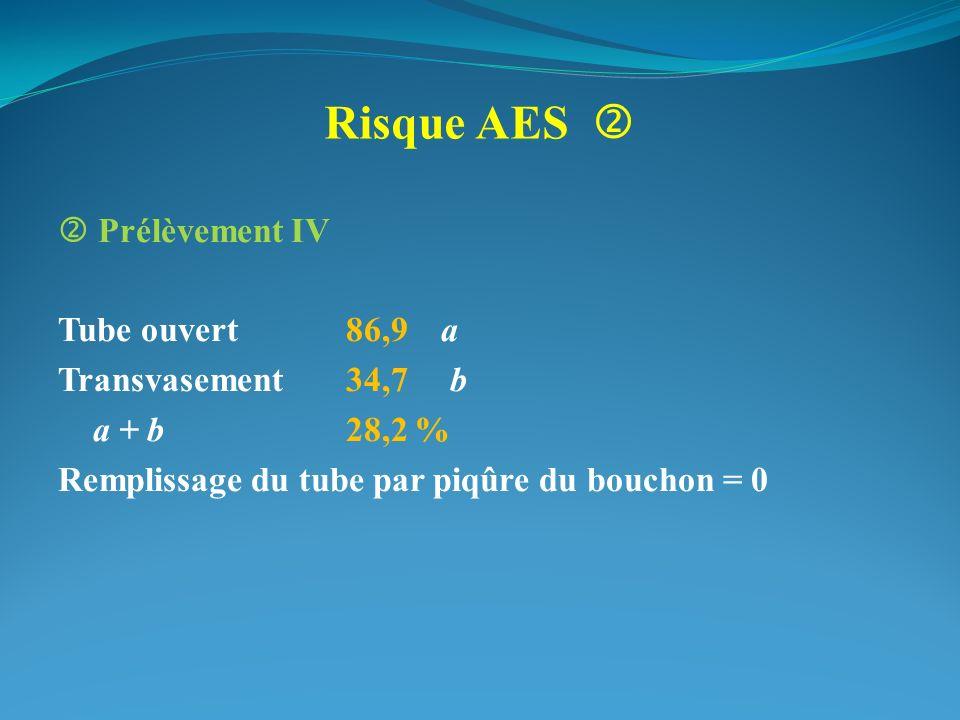 Risque AES Prélèvement IV Tube ouvert86,9 a Transvasement 34,7 b a + b 28,2 % Remplissage du tube par piqûre du bouchon = 0