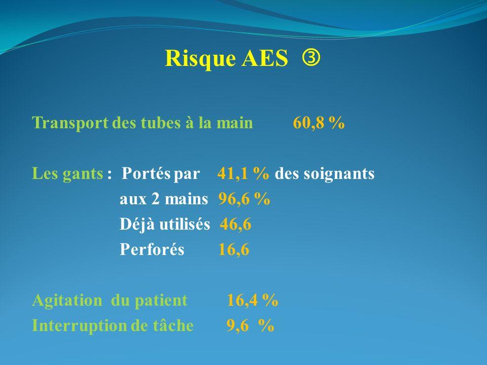 Risque AES Transport des tubes à la main 60,8 % Les gants : Portés par 41,1 % des soignants aux 2 mains 96,6 % Déjà utilisés 46,6 Perforés 16,6 Agitation du patient16,4 % Interruption de tâche9,6 %