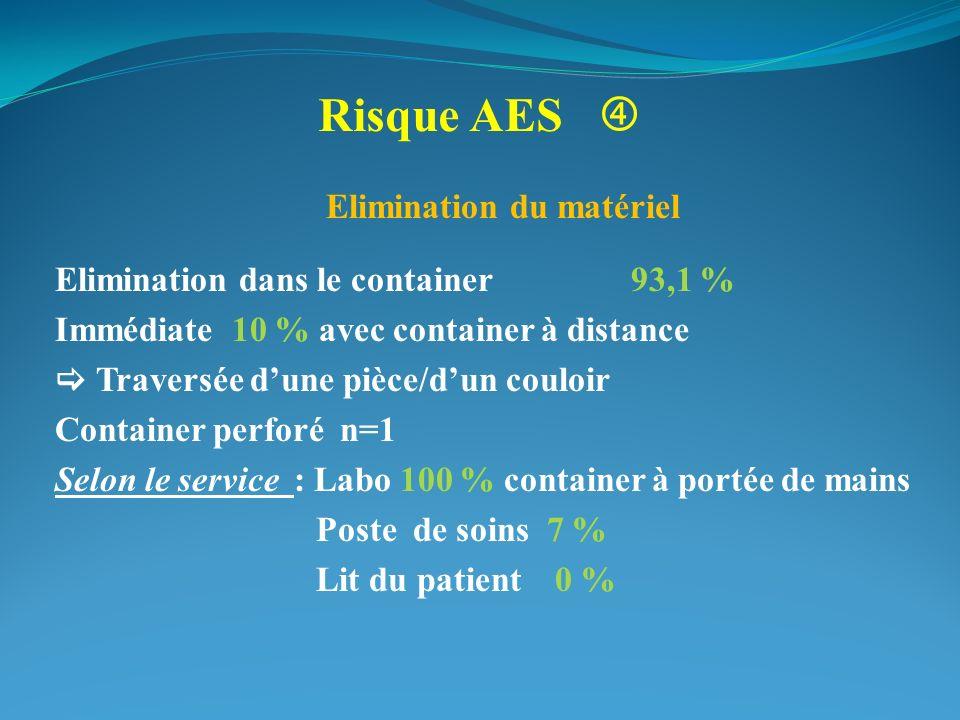 Risque AES Elimination du matériel Elimination dans le container93,1 % Immédiate 10 % avec container à distance Traversée dune pièce/dun couloir Conta