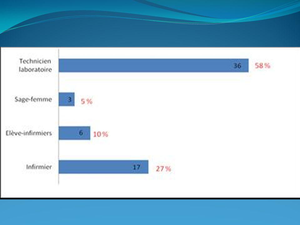 Figure 2 : Répartition du personnel soignant audité selon sa fonction