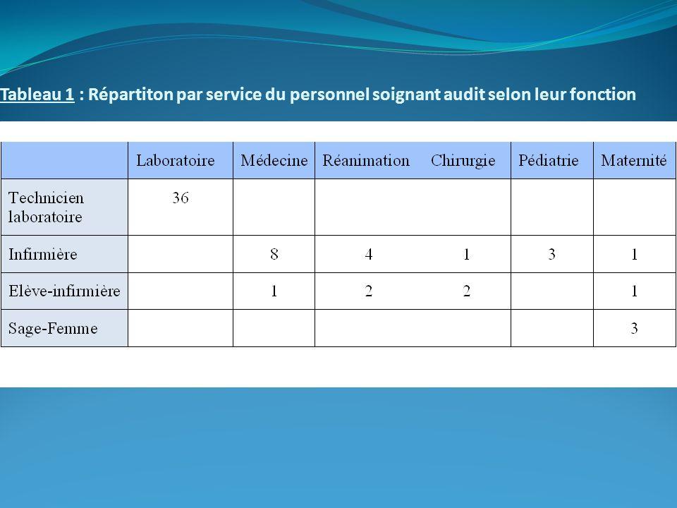 Tableau 1 : Répartiton par service du personnel soignant audit selon leur fonction