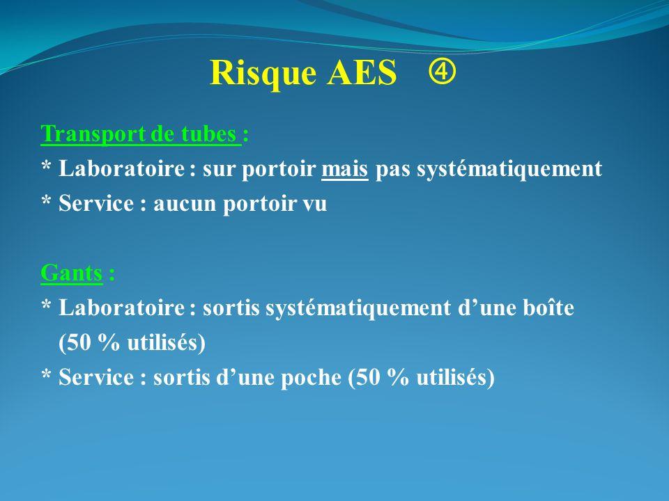 Risque AES Transport de tubes : * Laboratoire : sur portoir mais pas systématiquement * Service : aucun portoir vu Gants : * Laboratoire : sortis syst