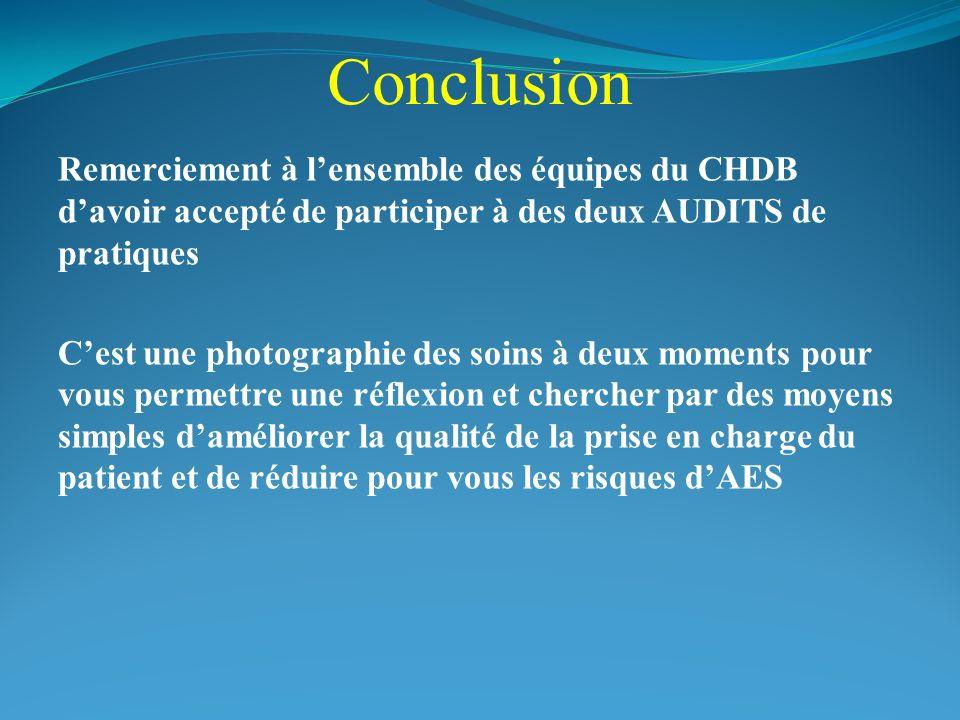 Conclusion Remerciement à lensemble des équipes du CHDB davoir accepté de participer à des deux AUDITS de pratiques Cest une photographie des soins à