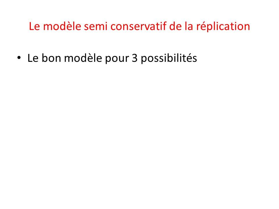 Le modèle semi conservatif de la réplication Le bon modèle pour 3 possibilités