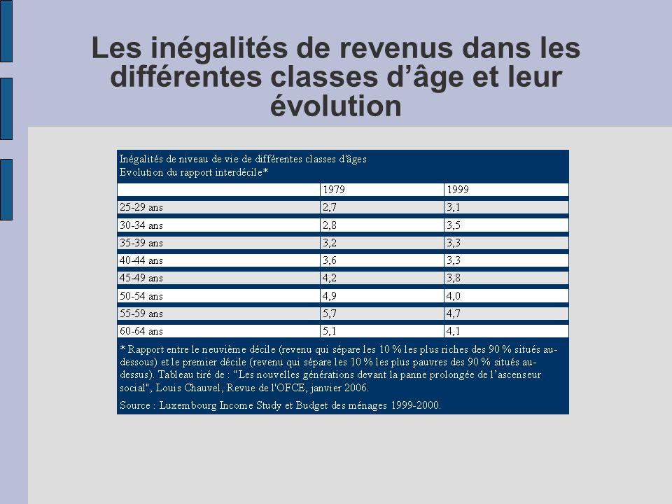 Les inégalités de revenus dans les différentes classes dâge et leur évolution