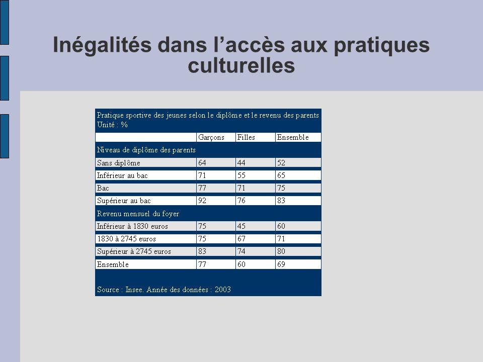 Inégalités dans laccès aux pratiques culturelles