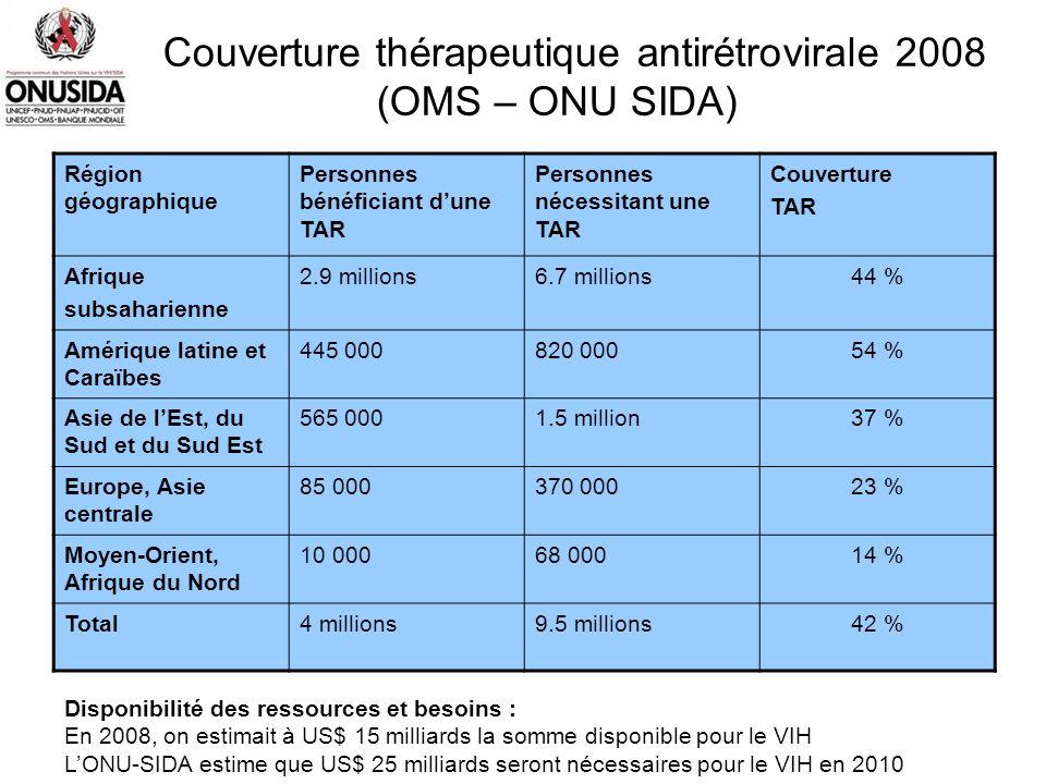 Couverture thérapeutique antirétrovirale 2008 (OMS – ONU SIDA) Région géographique Personnes bénéficiant dune TAR Personnes nécessitant une TAR Couver