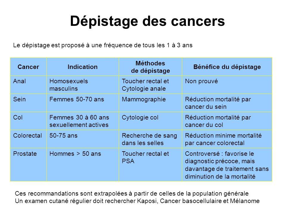 CancerIndication Méthodes de dépistage Bénéfice du dépistage AnalHomosexuels masculins Toucher rectal et Cytologie anale Non prouvé SeinFemmes 50-70 a